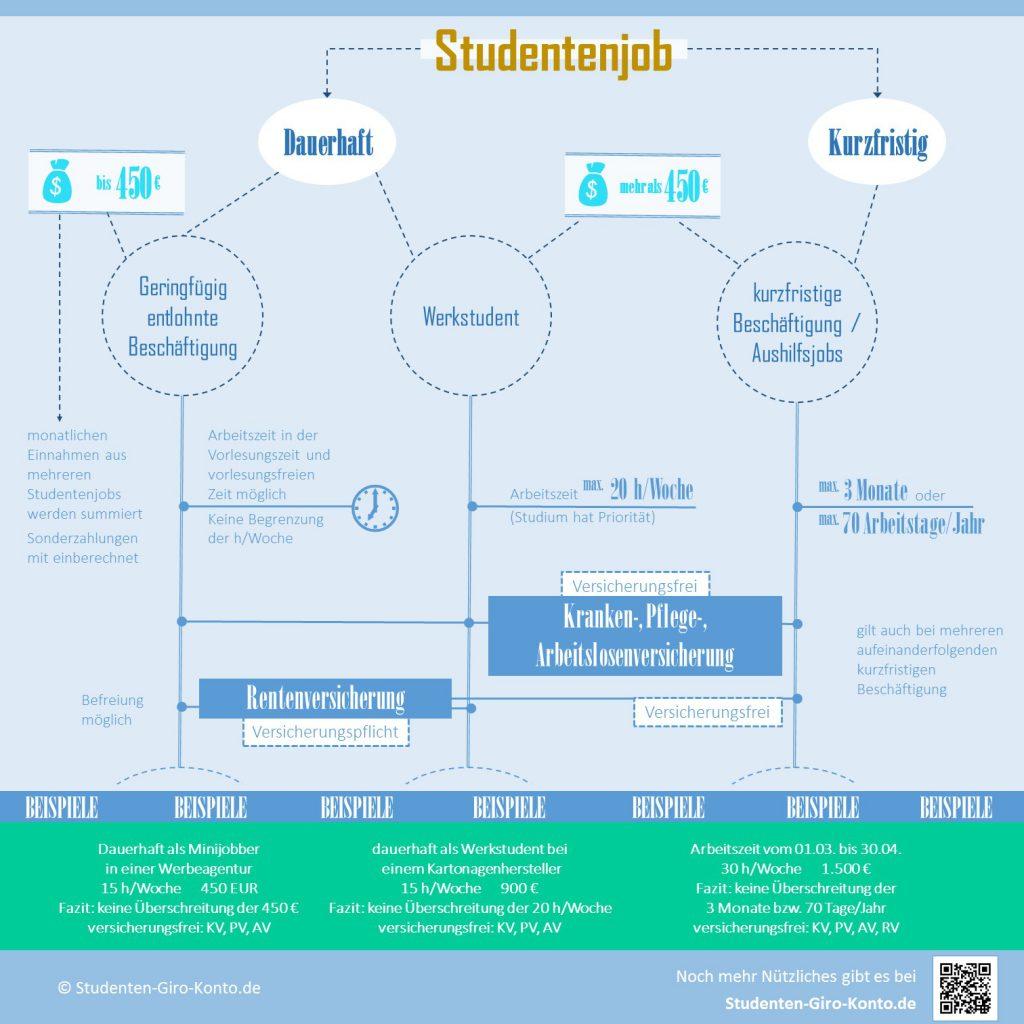 Infografik Studentenjob
