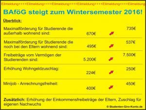 BAföG-Bedarfssätze endlich angepasst, Infografik_BAfoeG_AA, studenten-giro-konto.de